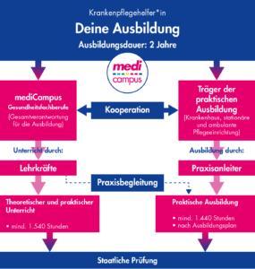 Grafik: Organisation der Ausbildung zur Krankenpflegehelferin