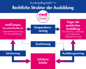 Grafik: rechtliche Struktur der Ausbildung zur Krankenpflegehelferin