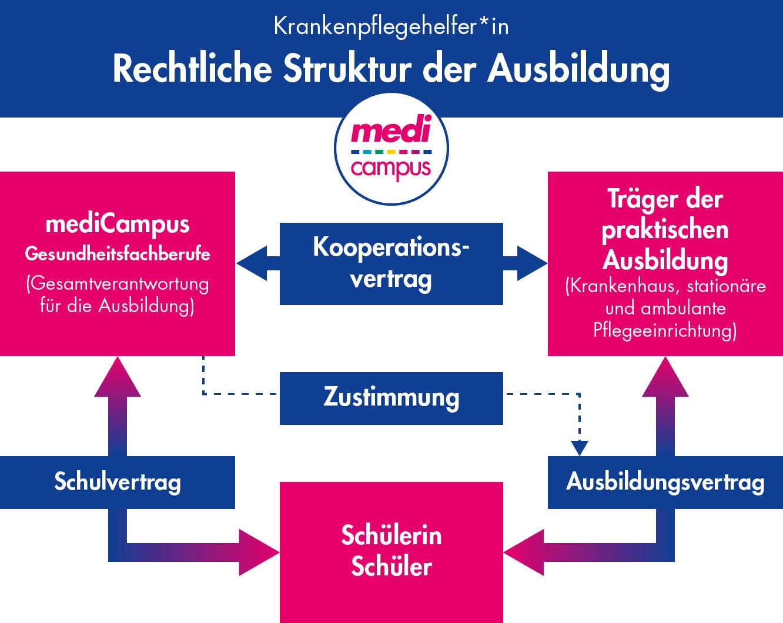 rechtliche Struktur der Ausbildung zur Krankenpflegehelferin